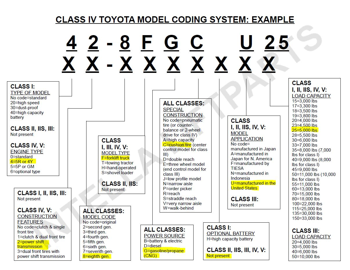 Model A Ford Paint Codes