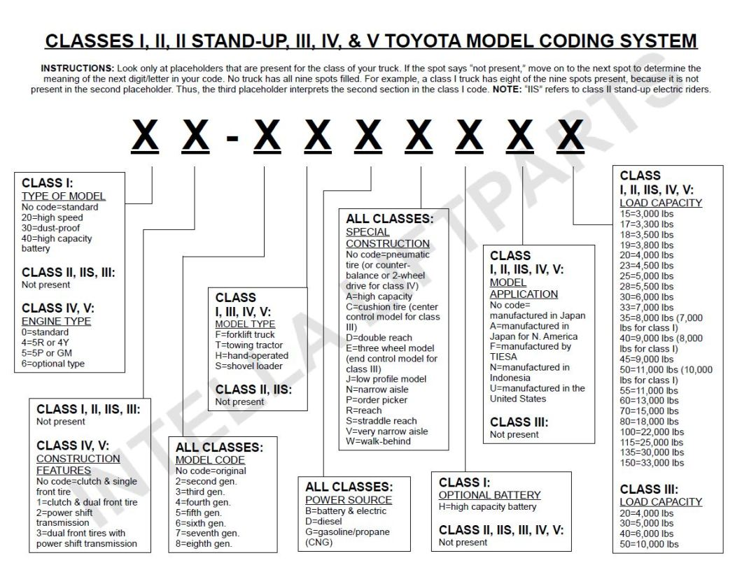 raymond forklift wiring diagram wiring library how to decode toyota forklift model numbers