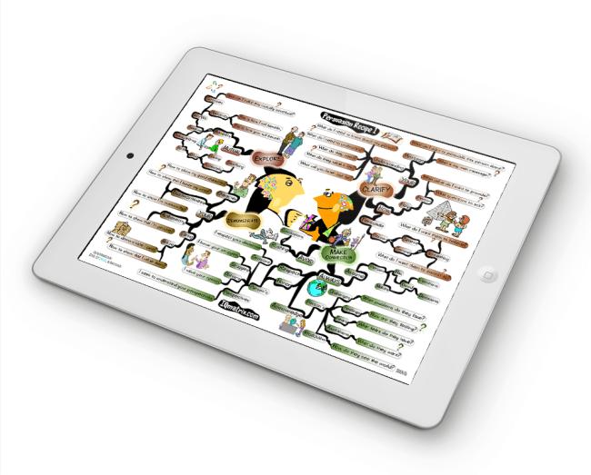 Persuasion Recipe mind map