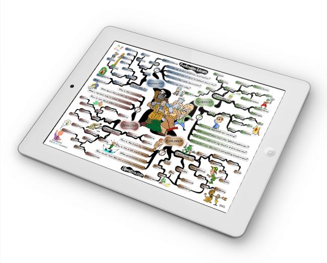 Profession Lenses mind map