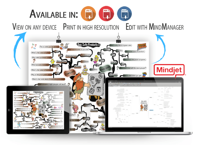 Selling Information Products 2 mind map