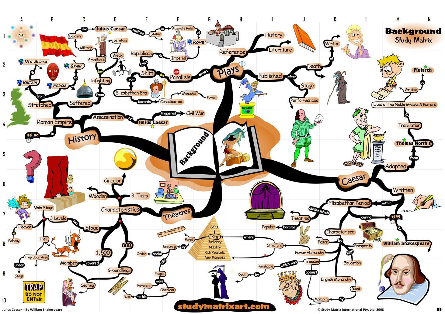 Shakespeare S Hamlet Mind Map