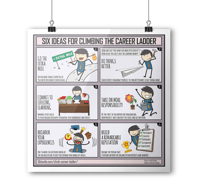 Career Success IQ Doodle
