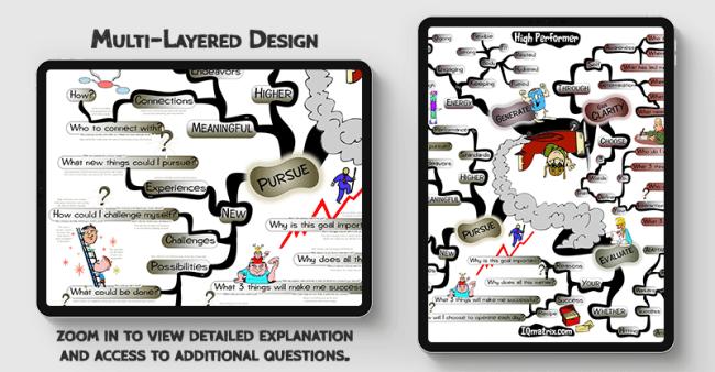 High Performer mind map