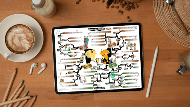Persuasion Recipe 1 mind map