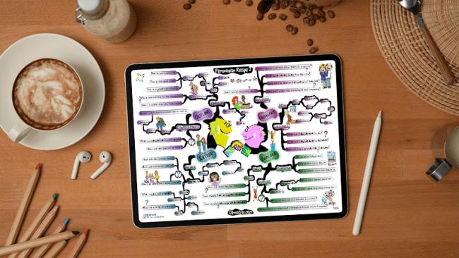 Persuasion Recipe 2 mind map