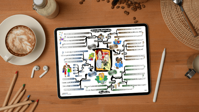 Strengthen Your Relationship mind map