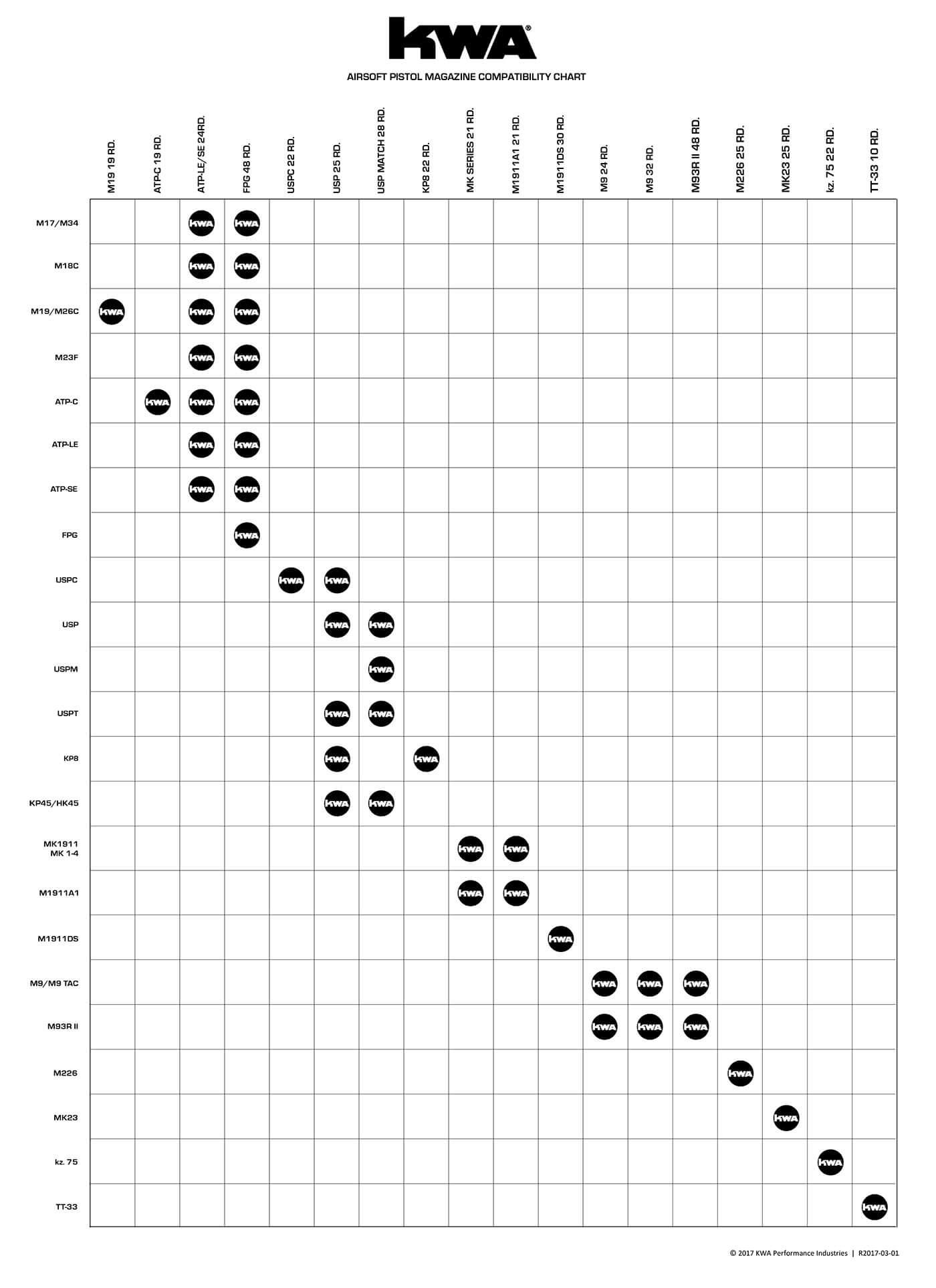 Magazine Compatibility Chart Kwa Airsoft