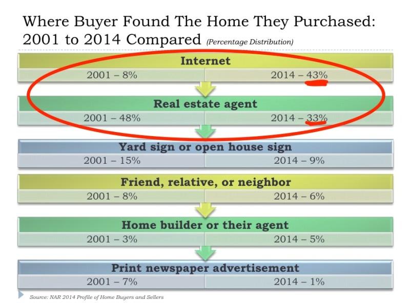 Real_Estate_in_a_Digital_World___Real_Estate_Broker___Millennials