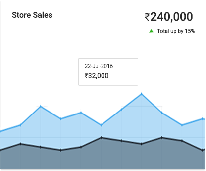 Features Reporting Sales