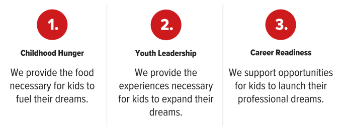 The Arby's Foundation's three supporting pillars