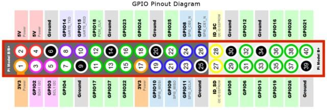 GPIO Pinout Diagram