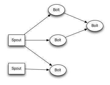 A Storm topology