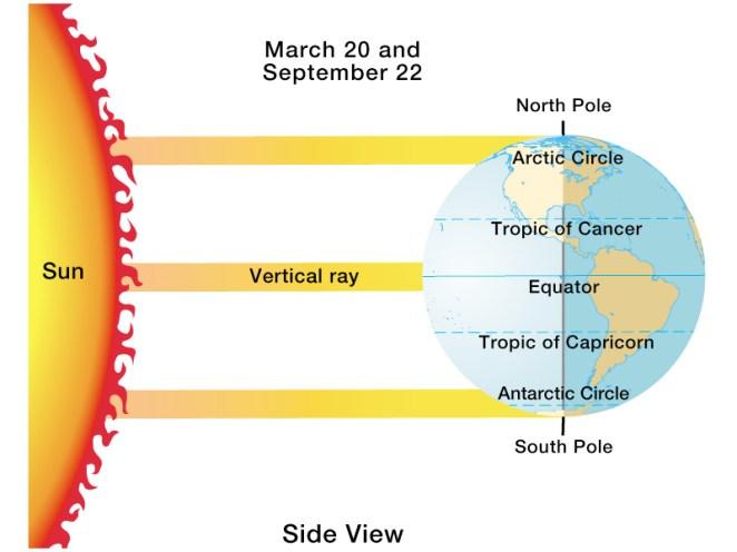 Autumnal Equinox is here! – UML Weather Center