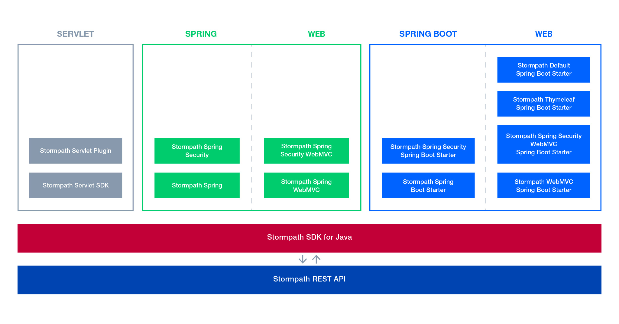 The Architecture Of Stormpath S Java Sdk