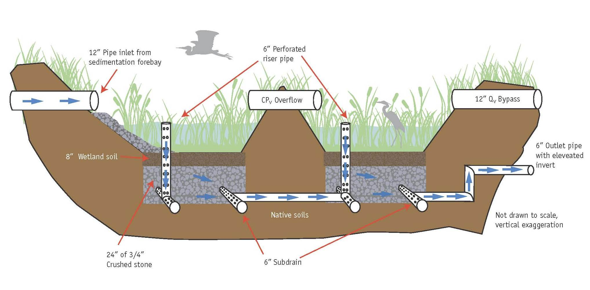 Subsurface Gravel Wetlands For Stormwater Management
