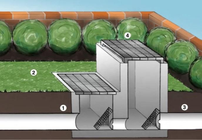 Onsite stormwater detention tank (OSD) water sensitive urban design WSUD flood mitigation system