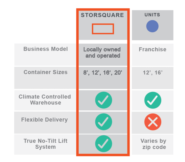 Compare STORsquare versus UNITS