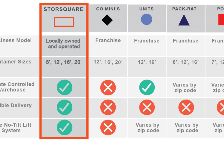 STORsquare comparison chart with mobile storage competitors