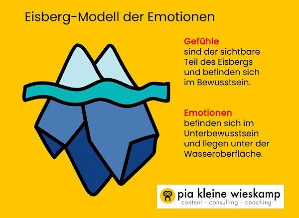 Emotionen vs Gefühle