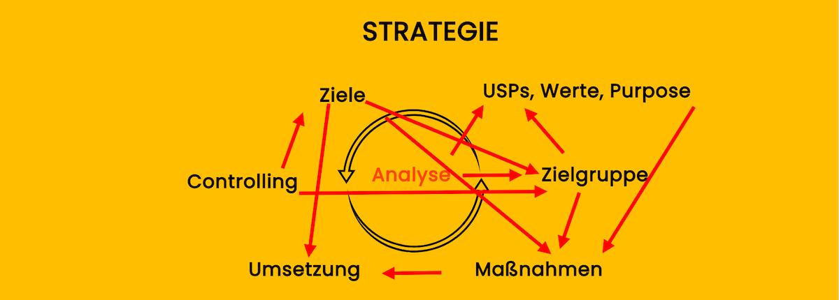 Kommunikationsstratgeie