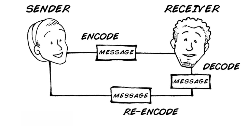 Communication 101 Storycoaching