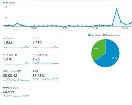 ブログ開始2ヶ月 グーグルアナリティクス
