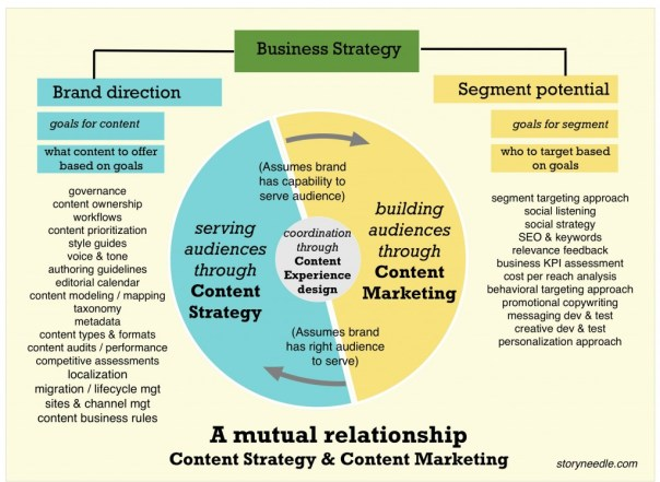 How content strategy and content marketing should relate to each other