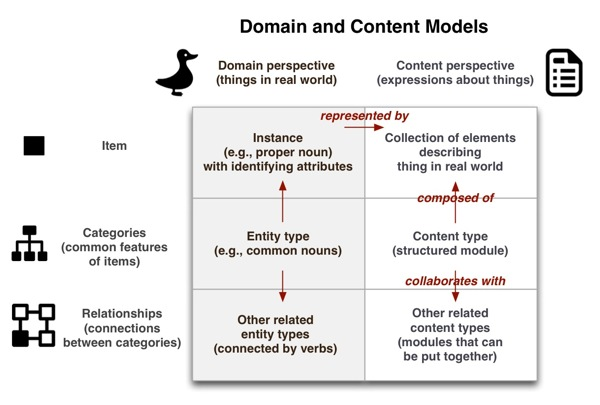 The relationship between a domain model and content model