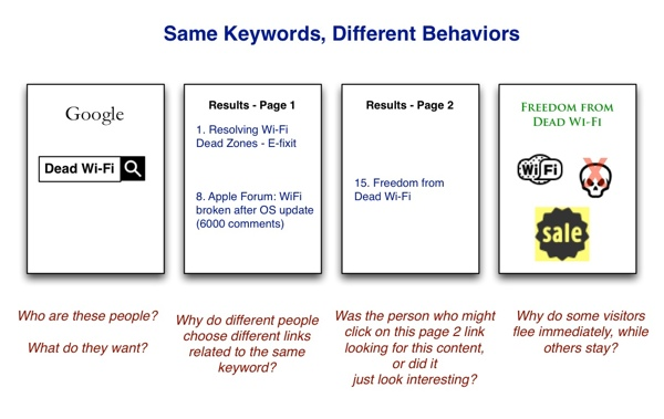 How search engine keyword can result in different audience behavior