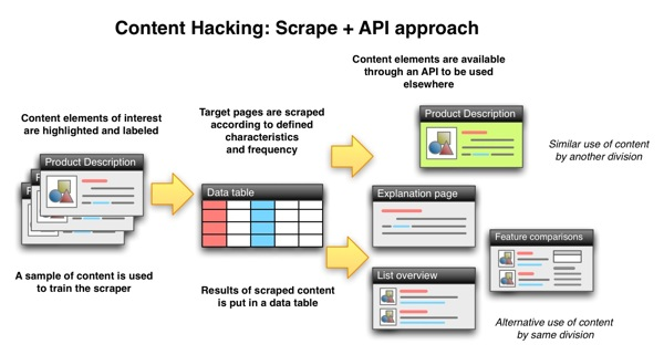 Generic process of web scraping/content extraction and API tools