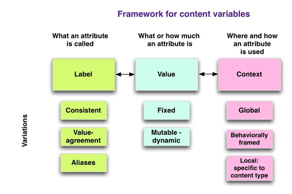 diagram: content variables