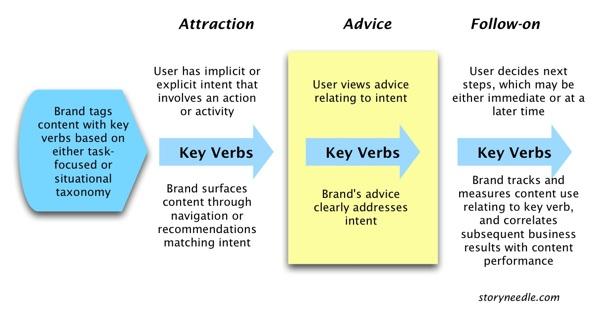 diagram of key verb roles