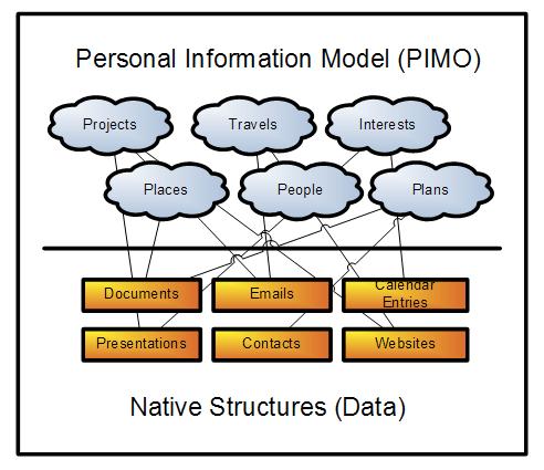 Diagram of PIMO content model, via semantic desktop.org