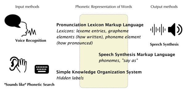 diagram web standards for pronunciation