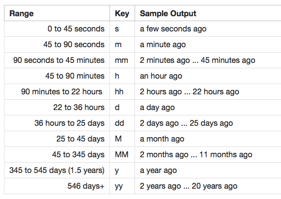 Humanizing Dates and Times - Story Needle