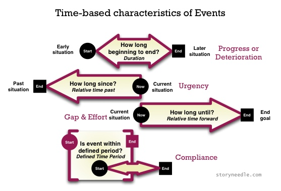 Goals associated with generic time-based events