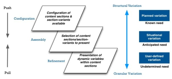 Different point of content adaptation
