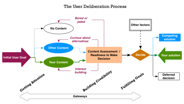 The process of user deliberation can involve many turns