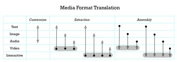 translation of content between formats