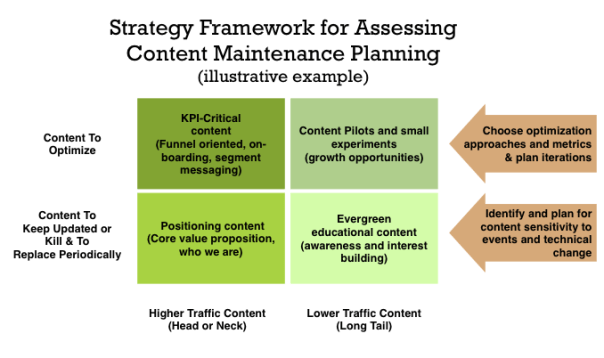 A matrix that can be used as a framework for considering different dimensions of content maintenance.