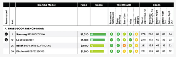 An alternate-criteria sort, where items are ranked according to best overall and best value. Source: Consumer Reports, via Minonline.com