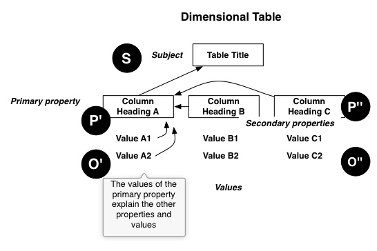 diagram of dimensional table