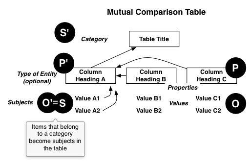 Diagram of Mutual Comparison Table