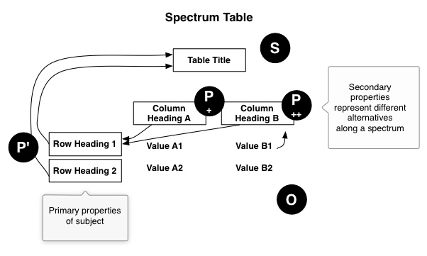 diagram-spectrum table