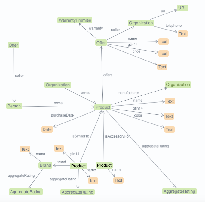 concept map of schemaorg entities and properties related to products - Evolve Concept Map Creator