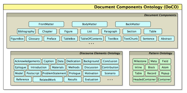 Diagram showing document ontology