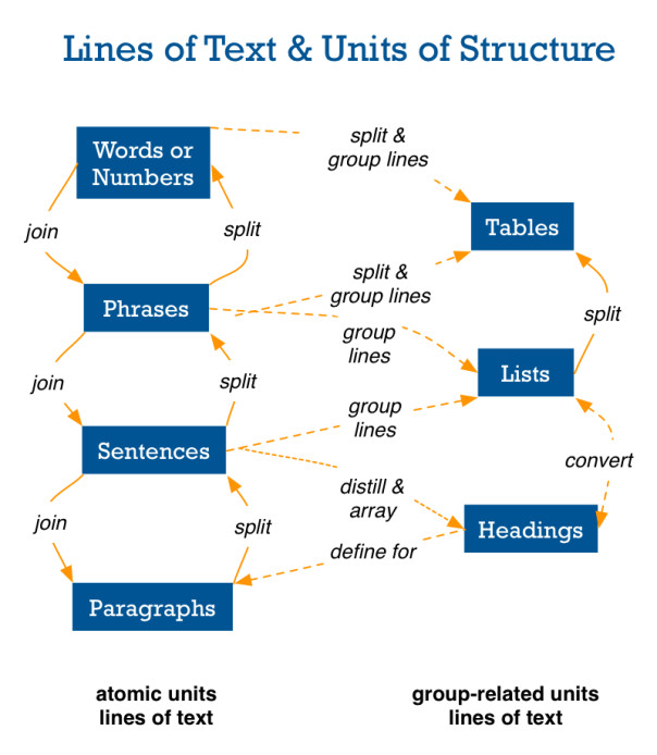 All text can be considered as a line, that can be transformed into different structures