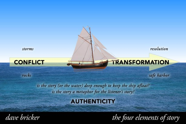 Storytelling Elements - Authenticity