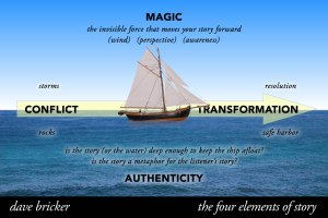 The Elements ofStory